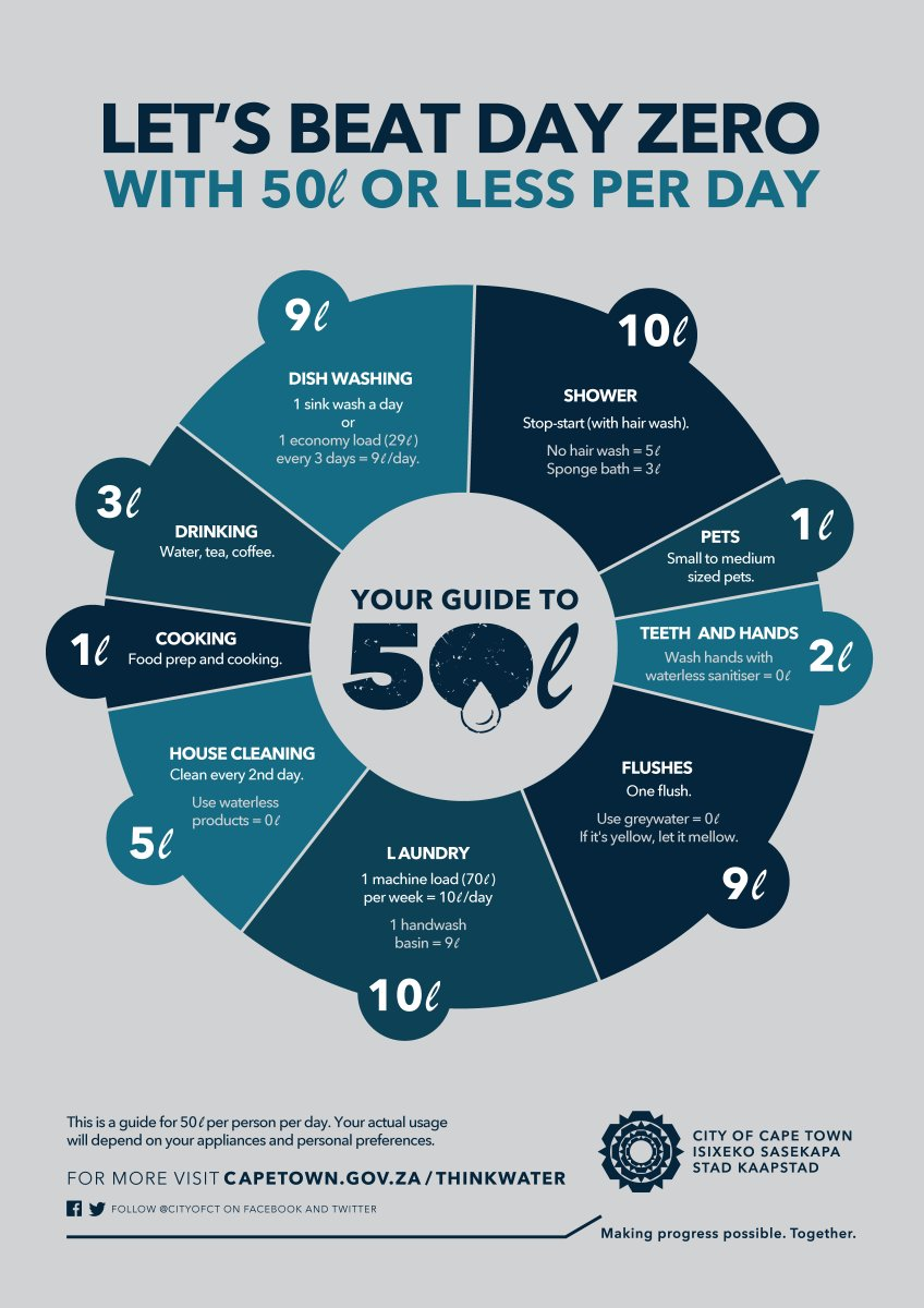 We Can Beat Day Zero